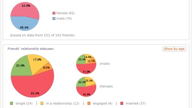 Wolfram Alpha profile views